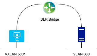 NSX: Bridging between VXLAN and VLAN |