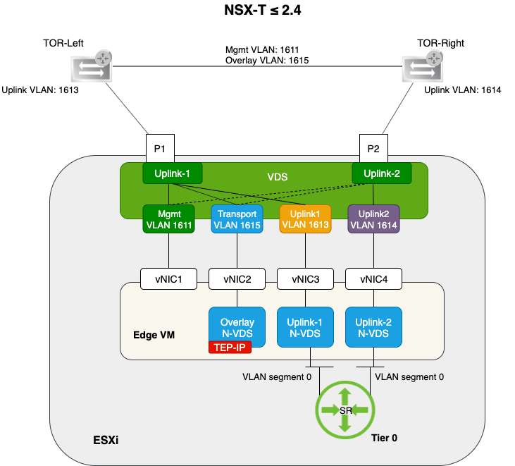 three n-vds edge vm