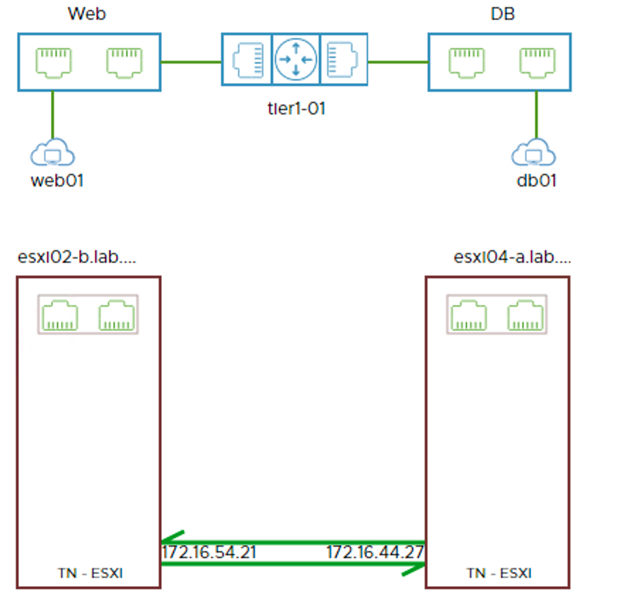 port connection